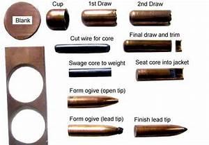 Bullet Making Diagrams