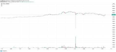 The graph shows the bitcoin classic price dynamics in btc, usd, eur, cad, aud, nzd, hkd, sgd, php, zar, inr, mxn, chf, cny, rub. 'Classic top setup'? Bitcoin price flash crashes on Kraken after all-time high - Gist Vile