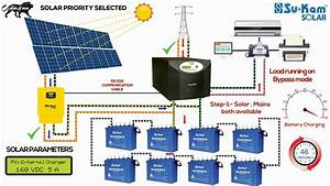Off-grid Solar System Working  Installation Guide With Battery