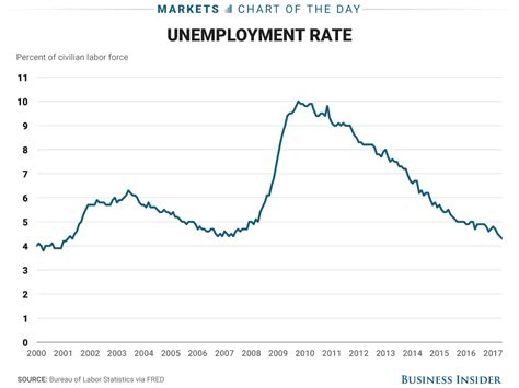 us bureau labor statistics us report shows slower hiring lower unemployment