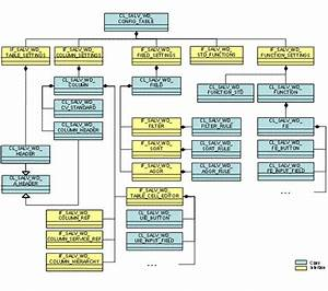 Class Diagram  Sap Library