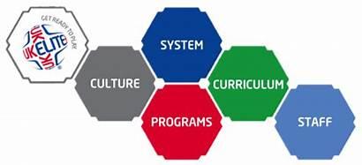 Methodology Soccer Training Program Coaching Elite