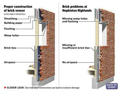 brick veneer google search rainscreen cladding