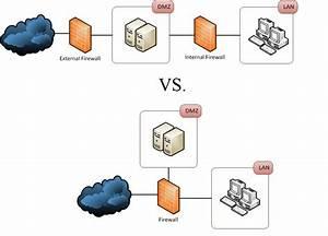 Layered Dmz Network Security Architecture Design  U22c6 Sunny Hoi