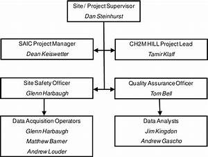 Management And Staffing Wiring Diagram