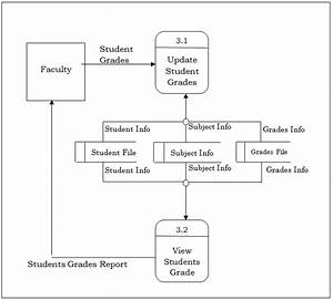 Data Flow Diagram  Dfd  Of Registrar Grade Record