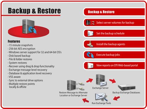 data backup disaster recovery oneonta ny directive