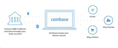 Coinbase citi verification how to find transaction id bitfinex. How To Buy Bitcoin Using Coinbase Complete Guide