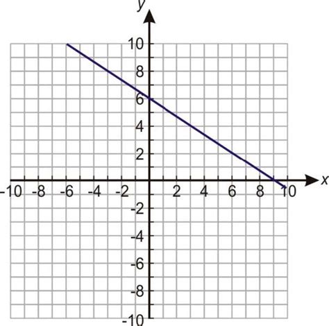 systems  linear inequalities