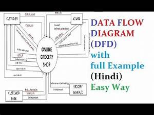Data Flow Diagram  Dfd  With Full Example  Hindi  Easy Way