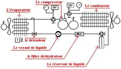 principe de fonctionnement d une chambre froide explication sommaire du rôle des élements principaux