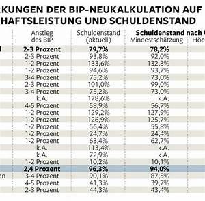 Bip Berechnen : neue berechnung so rechnet europa seine schulden klein welt ~ Themetempest.com Abrechnung