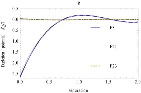 find the ratio described as a fraction in simplest form coupling effects of depletion interactions in three sphere