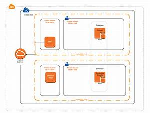 Building A Vpc With The Aws Startup Kit