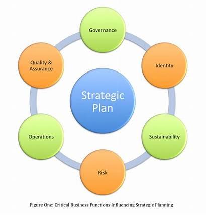 Identity Organisational Competitive Advantage Plan Strategic Diagram