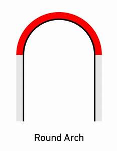 30 Types Of Architectural Arches  With Illustrated Diagrams