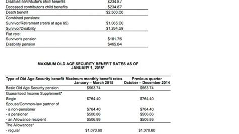 canada pension plan and old age security benefit rates