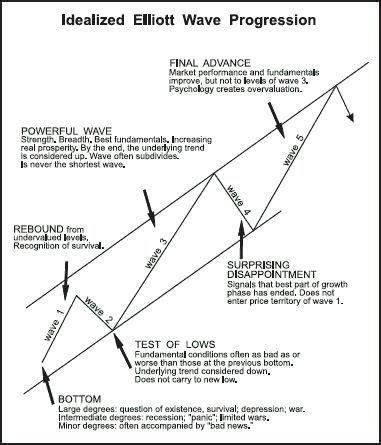 elliott wave principle states   financial markets prices unfold   wave patterns