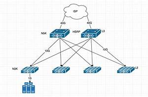 Cisco - Network Design Question For Datacenter