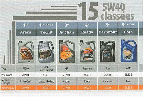 comparatif si鑒e auto l 39 huile areca 5w40 classée n 1 par auto plus