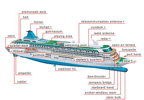 English For Logistics And HULL MAINTENANCE Types And Parts Of Boats