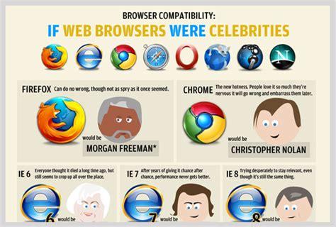 Cool Infographics