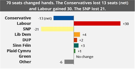 election general results commons seats parliament analysis makeup snp parliamentary won british turnout saubhaya lords between lost