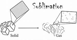 Related Keywords & Suggestions for sublimation science