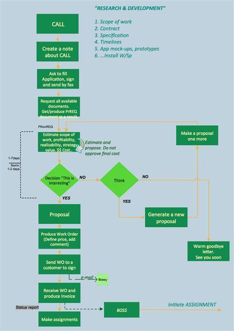 business process flowcharts process flow diagram