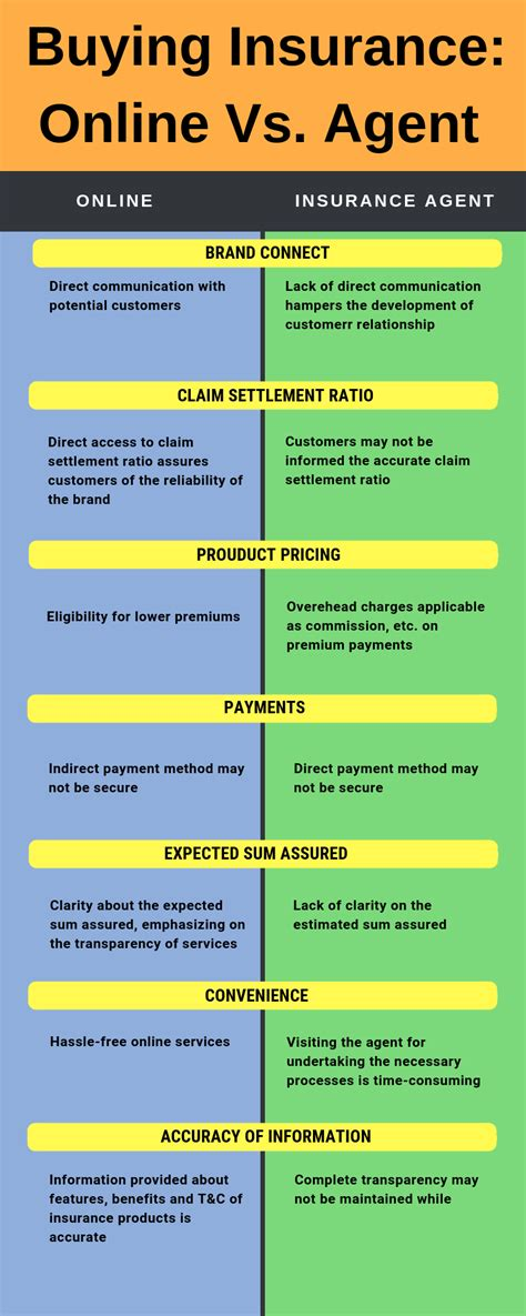 It is easy to find an insurance agent online, particularly one from a national insurance provider. Buying Term Insurance Online vs Agent: Whom to choose?