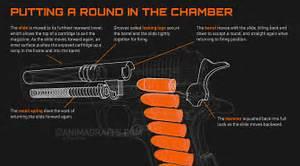 Funzionamento Di Una Pistola E Di Un Silenziatore