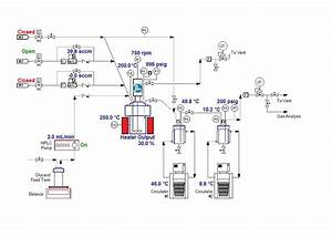 Process Flow Diagram For Stirred Reactor System