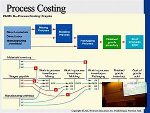 Job Order And Process Costing Flow Chart