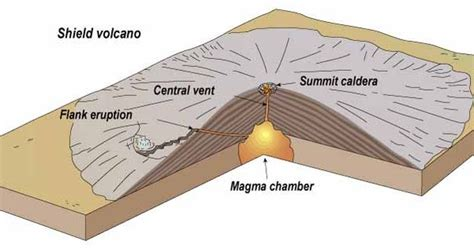 Diagram Showing Shield Volcano Cascade Volcanoes