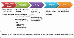 Follow up process internal audit division for Audit follow up template