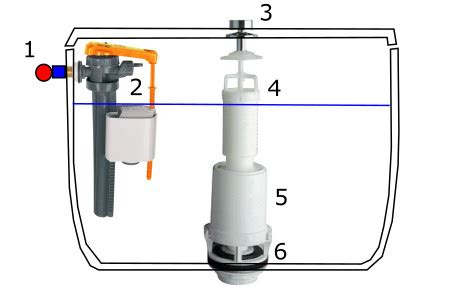 r 233 soudre un probl 232 me de chasse d eau sans appeler le plombier b 233 b 233 et tournevis