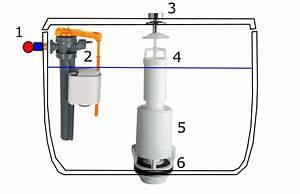 Régler Flotteur Chasse D Eau : r soudre un probl me de chasse d eau sans appeler le ~ Dailycaller-alerts.com Idées de Décoration