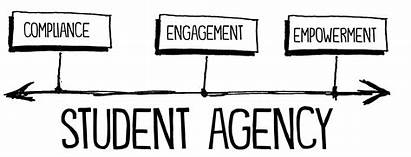 Student Students Continuum Agency Ownership Learning Ask