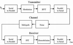 Using Orthogonal Frequency Division Multiplexing