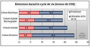 Prime Voiture Diesel Plus De 10 Ans : l 39 actualit des voitures electriques voiture electrique page 92 ~ Gottalentnigeria.com Avis de Voitures