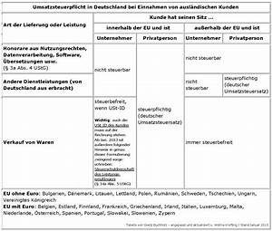 Rechnung Ausland Umsatzsteuer : self publishing und die umsatz us steuer ~ Themetempest.com Abrechnung