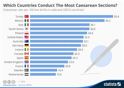 how many c sections can a safely chart which countries conduct the most caesarean sections
