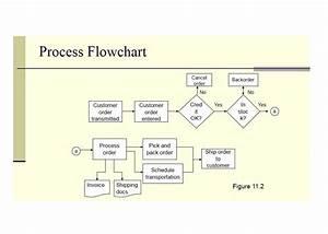 Cf 3815  S Op Process Flow Chart Download Diagram