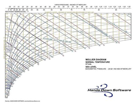 60 luftfeuchtigkeit ok mollier diagramm f 252 r android apk herunterladen