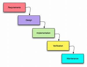 Information Technology and Ethics/Steps for Software ...