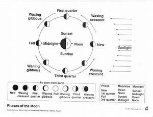 14 Best Images Of Earth Model Diagram Worksheet