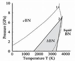 1  The Generally Accepted Phase Diagram Of Boron Nitride