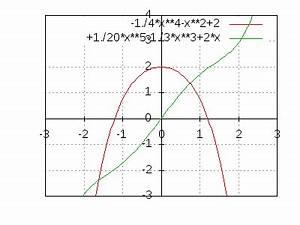 Aufleitung Berechnen : nullstellen berechnen bei einer funktion 4 grades ~ Themetempest.com Abrechnung