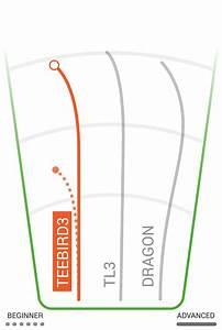 Disc Golf Disc Chart Teebird3 Innova Disc Golf