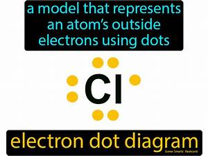 Electron Dot Diagram  A Model That Represents An Atom U2019s